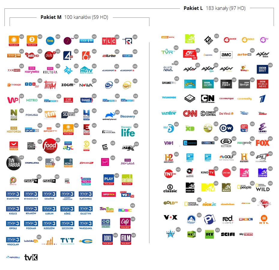 pakiety telewizji